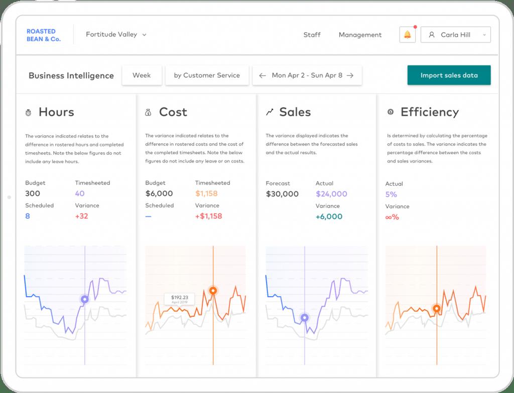Business analytics tablet app