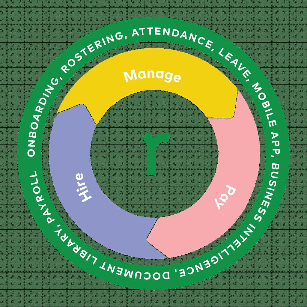 Roubler organised workflow diagram