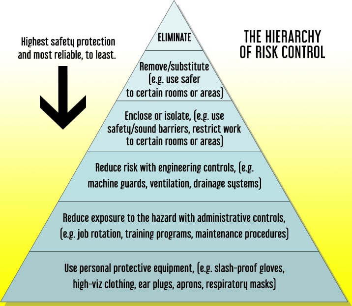 Minimise risk of accidents and injuries in the workplace