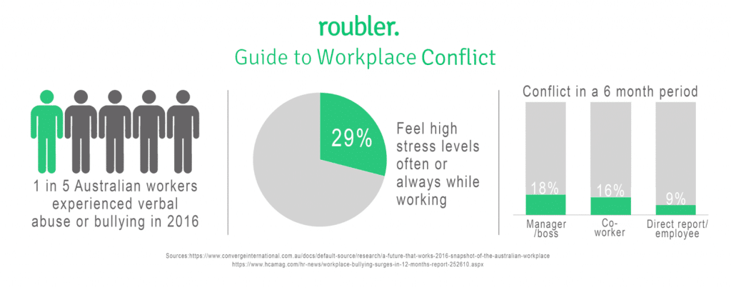 Statistics relating to workplace conflict in Australia.
