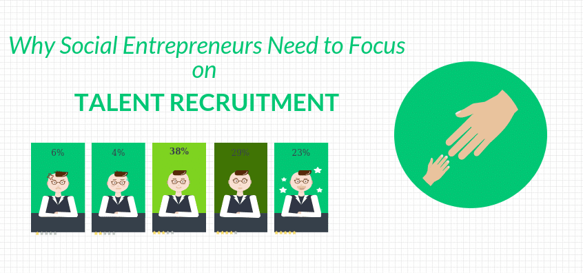 Why Social Entrepreneurs Need to Focus on Talent Recruitment