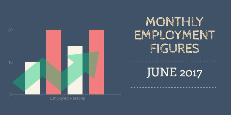 full-time employment june